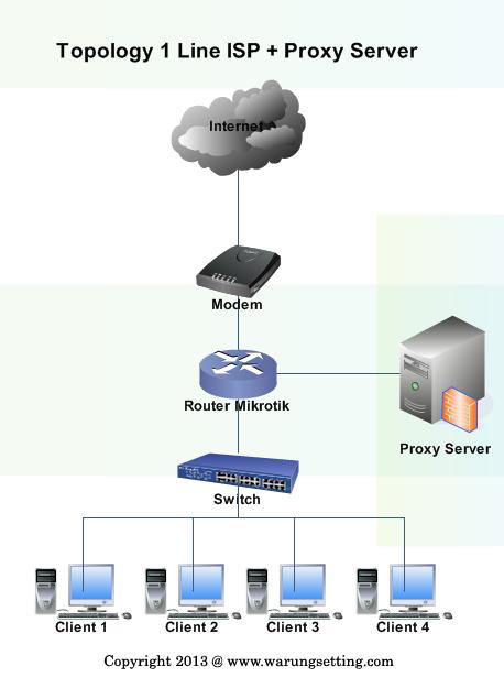 Design Topology Jaringan Mikrotik Menggunakan 1 Koneksi ISP dan LUSCA Proxy Server