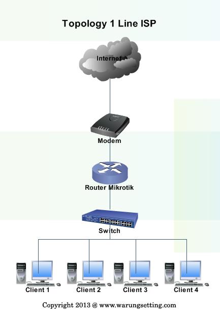 Design Topology Jaringan Mikrotik Menggunakan 1 Koneksi ISP