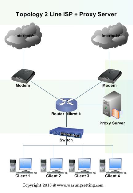 Design Topology Jaringan Mikrotik Menggunakan 2 Koneksi ISP dan LUSCA Proxy Server