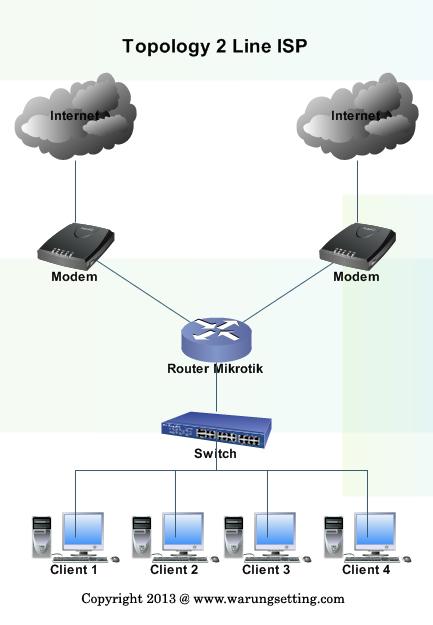 Design Topology Jaringan Mikrotik Menggunakan 2 Koneksi ISP